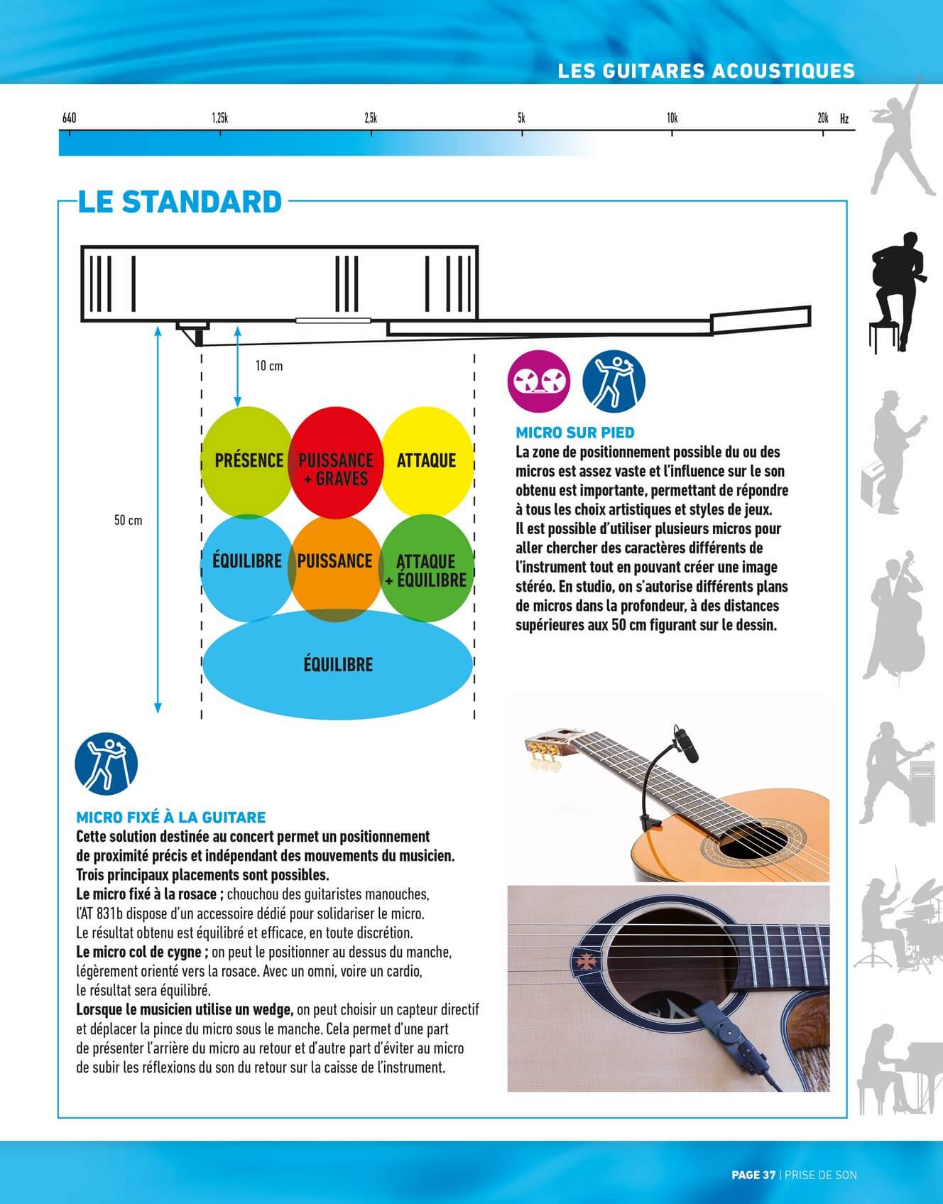 SONOMAG CT2 P37 (Copier)