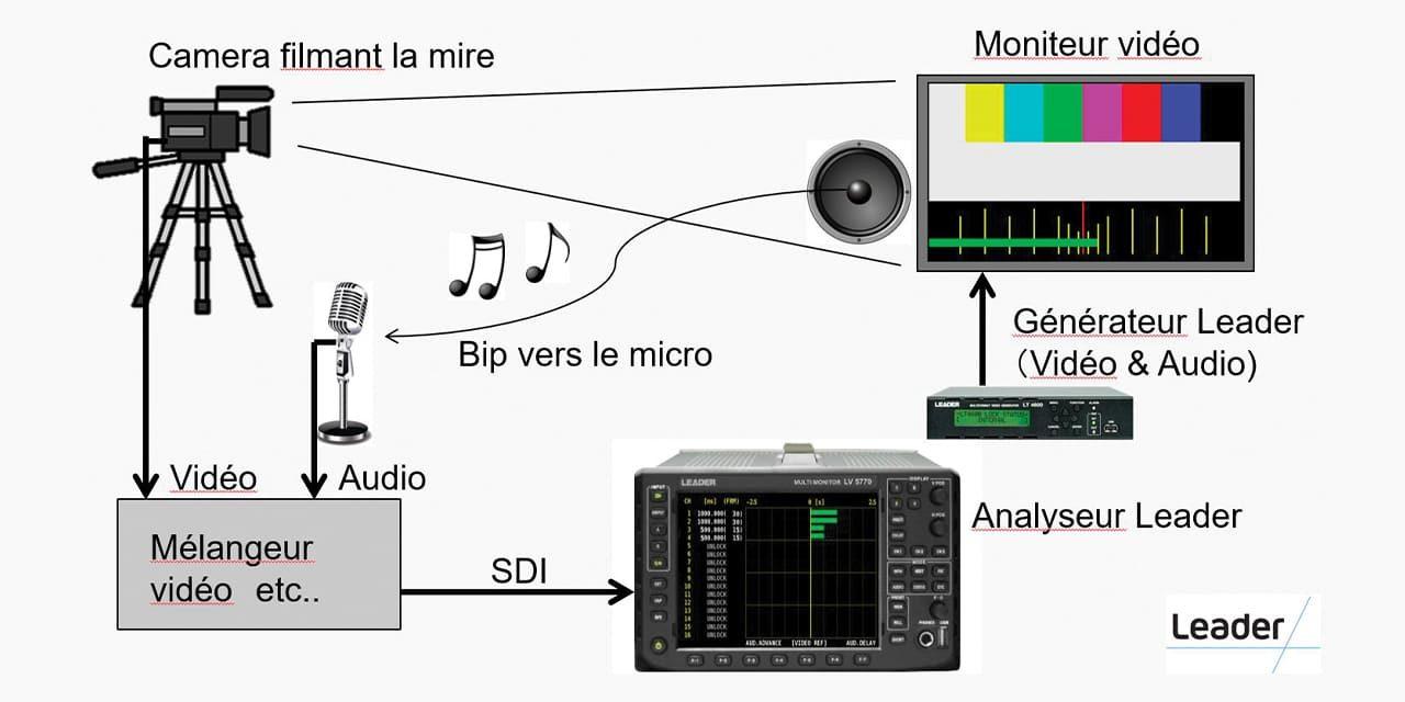 MESURE DE LA SYNCHRONISATION LABIALE AUDIO/VIDÉO