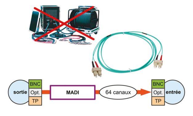 Les liaisons audio PCM point à point #2